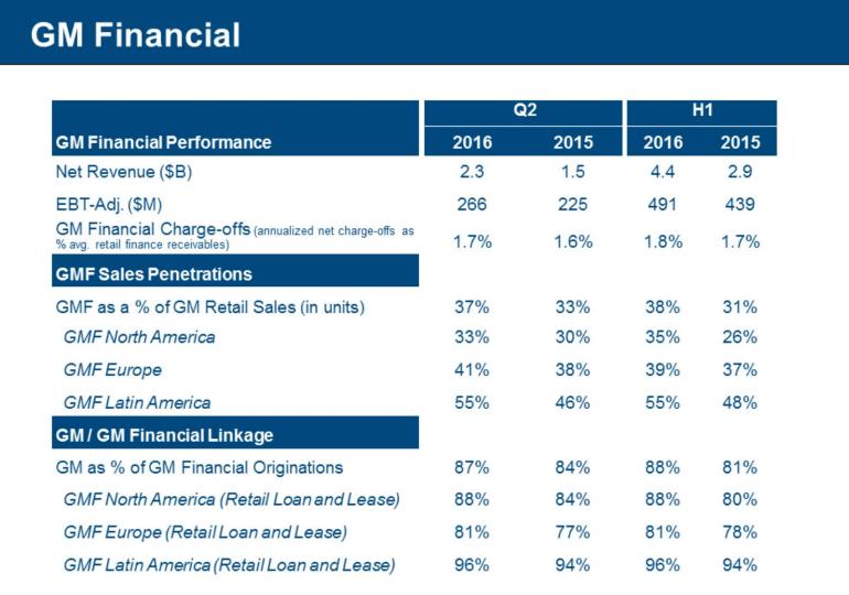 gm financial q2 2016
